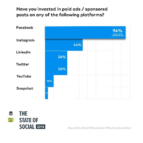 Skills-comunicazione-blog-i-5-social-media-trends-da-tenere-occhio-per-il-2018-adv