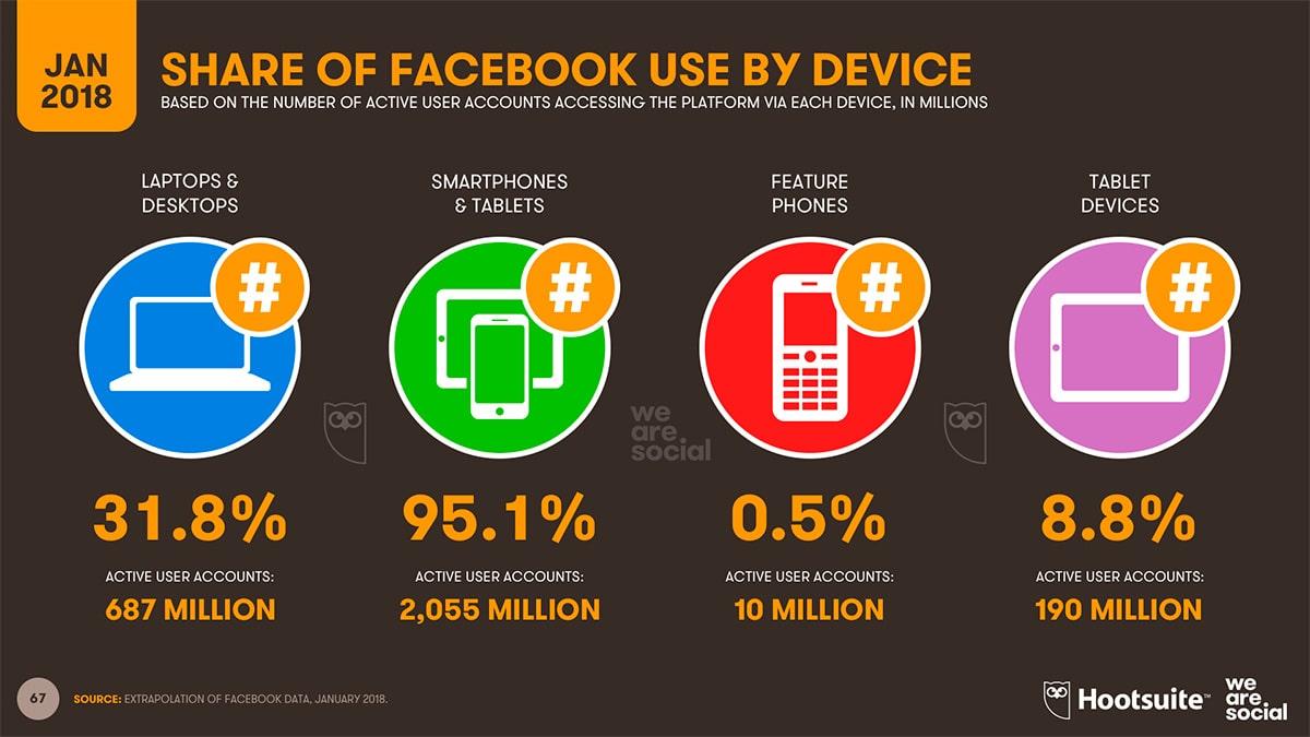 Skills-comunicazione-blog-i-5-social-media-trends-da-tenere-occhio-per-il-2018-facebook-mobile