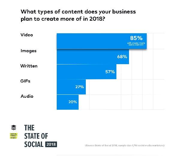 Skills-comunicazione-blog-i-5-social-media-trends-da-tenere-occhio-per-il-2018-video
