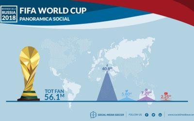 Il Mondiale dei Social