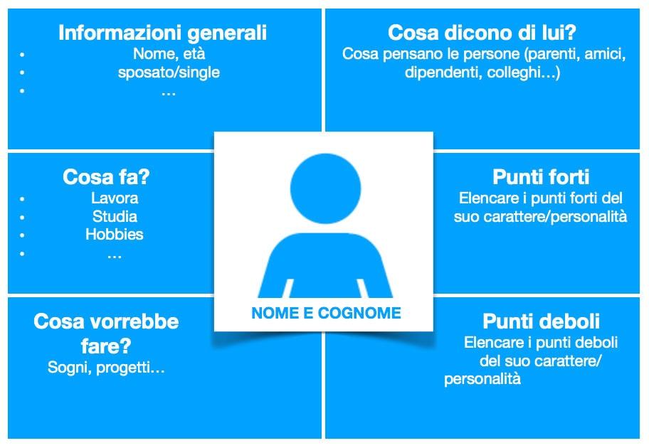 skills-comunicazione-blog-target-persona